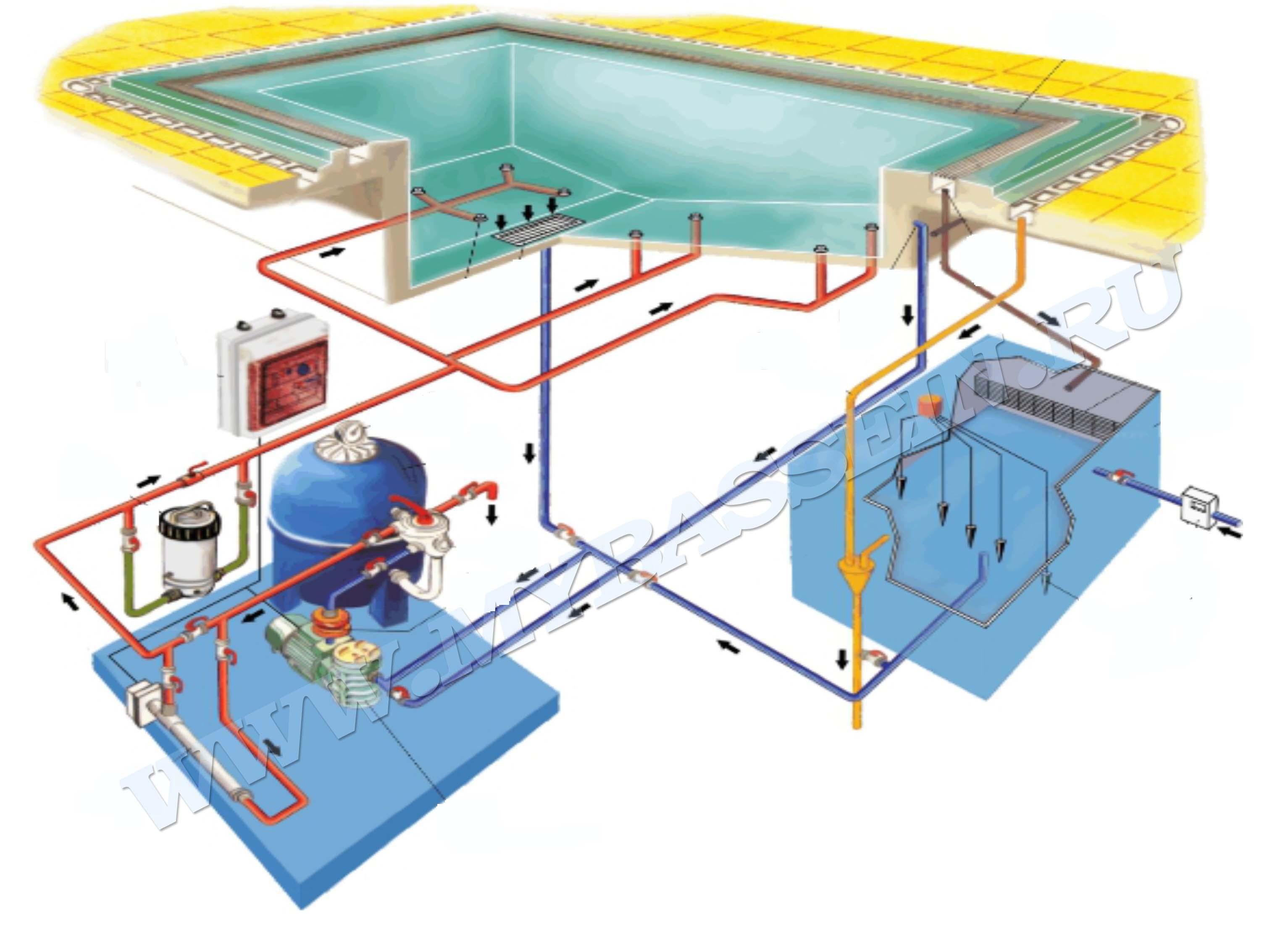 Слив воды из бассейна: автоматическая система, стандартный 88