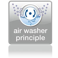 Air washer principle