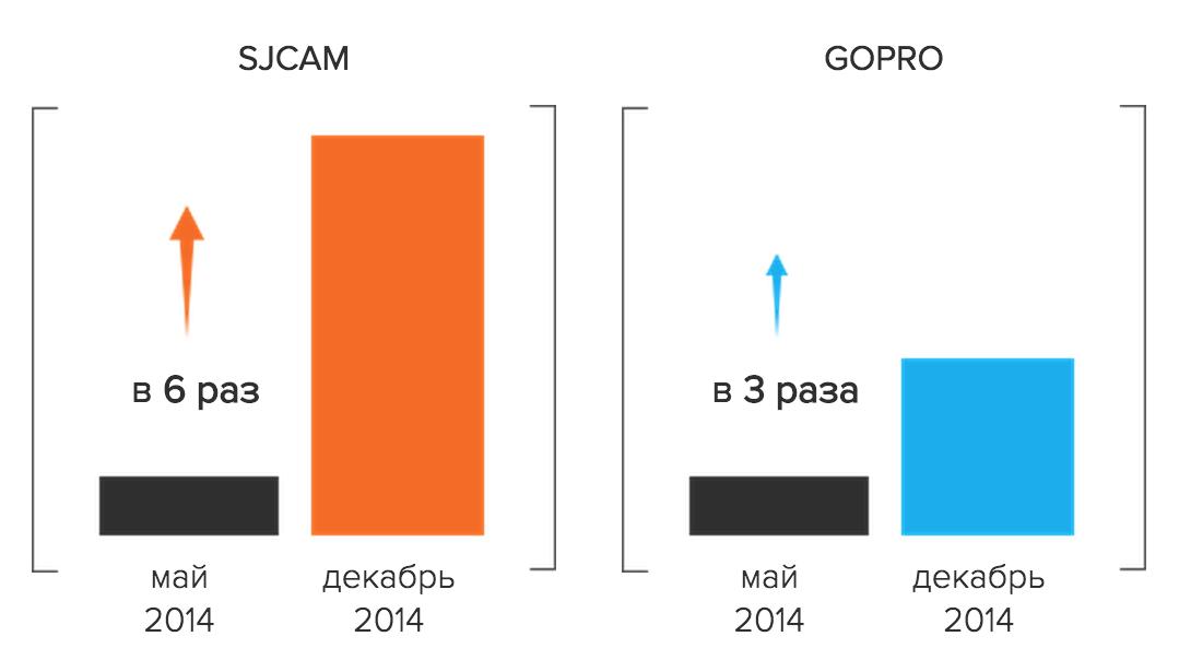 Популярность SJCAM на основе статистики wordstat