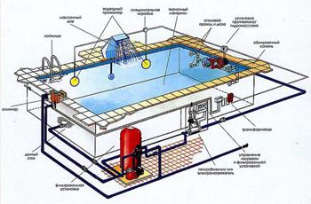 Услуги по проектированию бассейнов